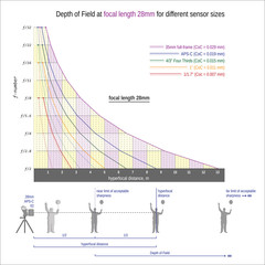 DOF at focal length 28mm for different sensor sizes