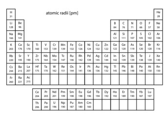 atomic sizes with periodic table