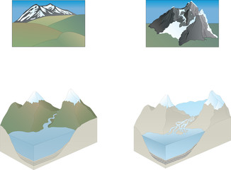 Mountains forms