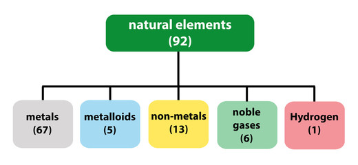classification of chemical elements