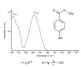 Absorption spectrum of chemical compound in UV wavelength range