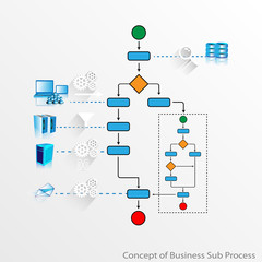 Concept of Business process and Sub process
