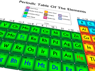 Periodic table of the elements in perspective, isolated