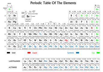 Periodic table of the elements, black and white