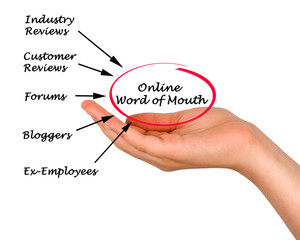 online word of mouth