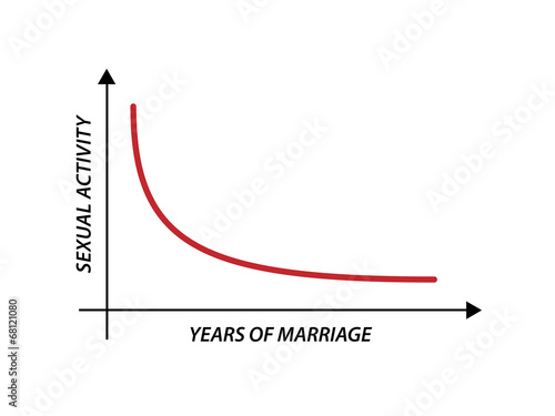 Sexual Activity versus Years of Marriage Funny Graphic Design