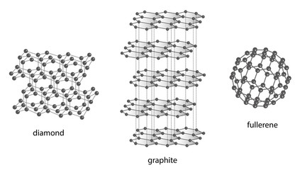 Diamant Graphit Fulleren