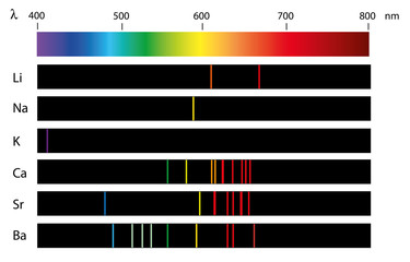 line spectra of elements