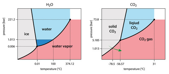 H2O and CO2 phase diagram