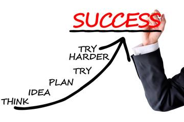 Success path concept
