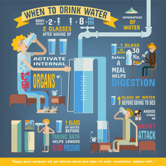 Healthy infographics, When to drink water.