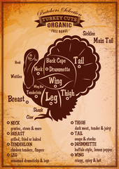 poster with a detailed diagram of butchering turkey