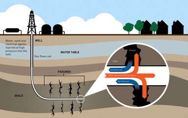 Fracking for gas diagram