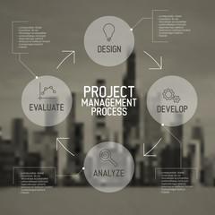 Modern Project management process scheme concept