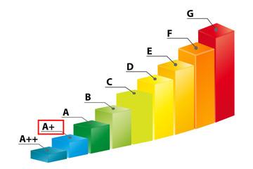 Ernergieklasse A+