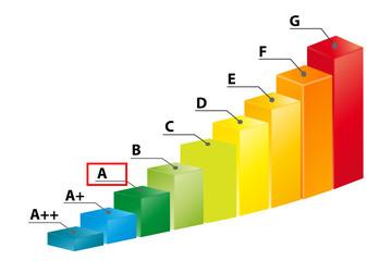 Ernergieklasse A