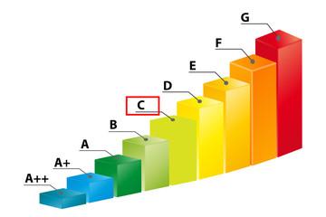 Ernergieklasse C