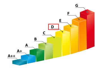Ernergieklasse D