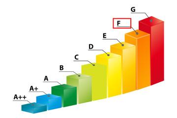 Ernergieklasse F