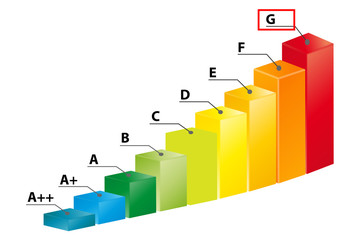 Ernergieklasse G