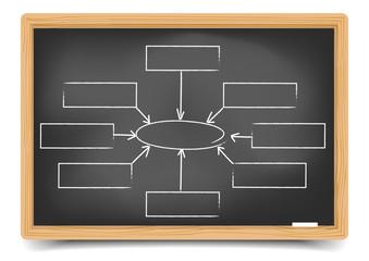 Blackboard Empty Organisation chart
