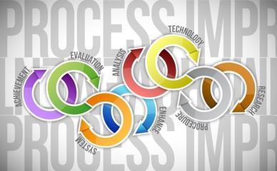 process improvement cycle diagram illustration