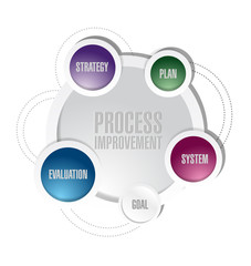 process improvement diagram illustration design
