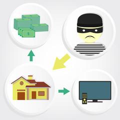 Scheme robbery house