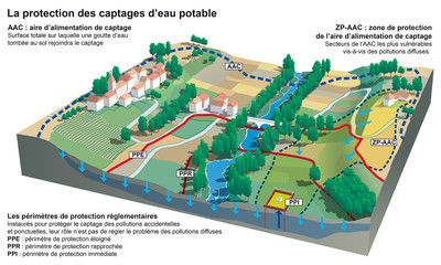 Captage d'eau potable