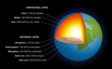 Earth's Interior Black