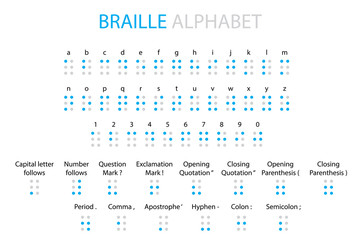 Illustrated Braille alphabet, punctuation and numbers