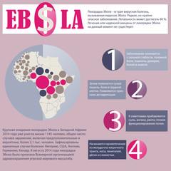 Инфографика про болезнь Эбола