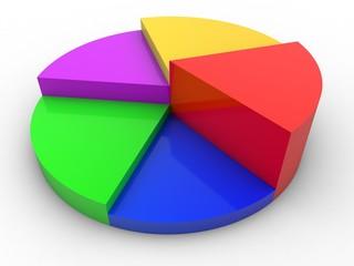 3D Color pie chart