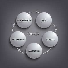 Planing white round success diagram template