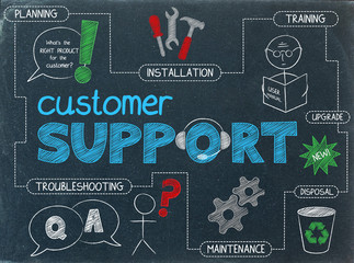 CUSTOMER SUPPORT Sketch Notes (service focus)
