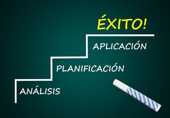 Análisis, Planificación, Aplicación, Éxito! (Pizarra)