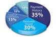Calculate credit score pie chart - 69711084