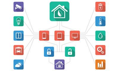 Home Management, Home automation Scheme of Work, Flat design