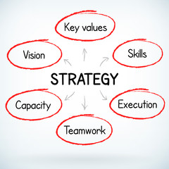 Business success strategy plan handwritten
