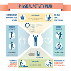 Physical activity infographics