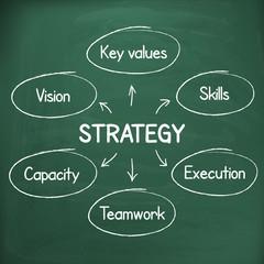 Business success strategy plan handwritten on chalkboard