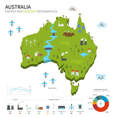 Energy industry and ecology of Australia
