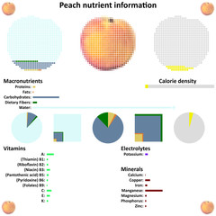 Peach nutrient information