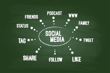 Social Media Concept On Green Board