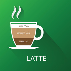 Types of coffee latte. vector illustration