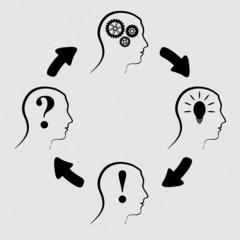 Process of human thinking