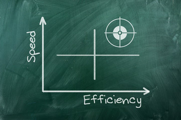 Speed Efficiency   diagram