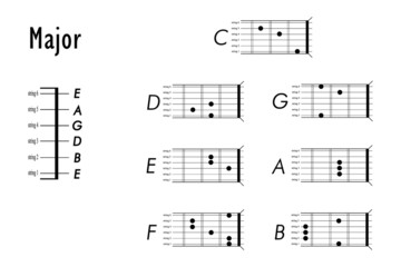 chord chart for guitar (Major)