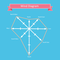 wind compass vector for geographic infographics