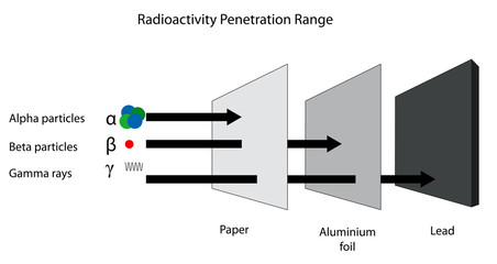 Radioactivity penetration range of alpha, beta and gamma radiati
